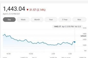 美国三大股指周五全线下挫费城半导体指数跌落2.14%