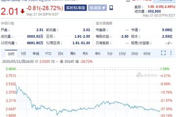 瑞幸咖啡复牌第二日股价再次大跌28.72%