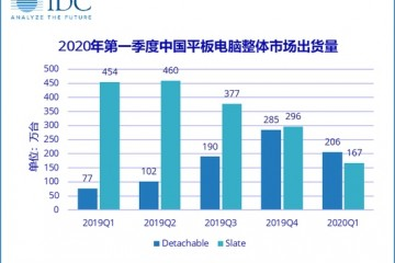 IDC一季度我国平板电脑出货量373万台产能下降29.8%